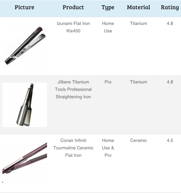 Hair Straighteners Comparison Chart